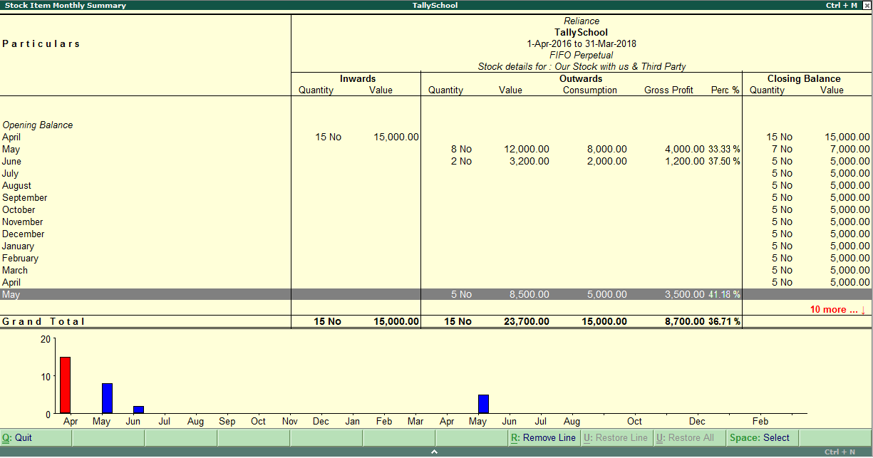 Calculation of long term and short term capital gains in Tally
