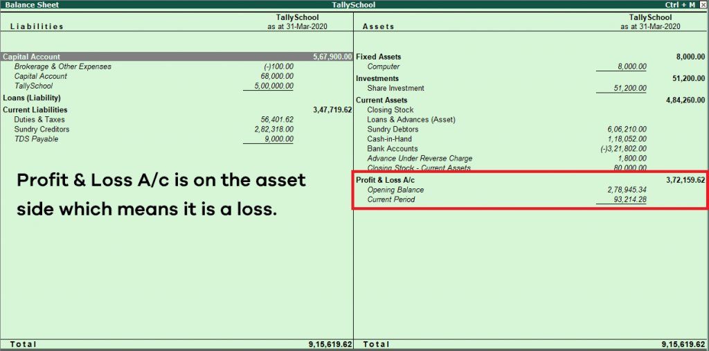 Balance Sheet before the transfer of Profit or Loss