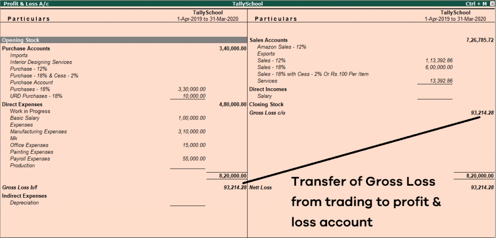 Profit & Loss Account in Tally ERP 9